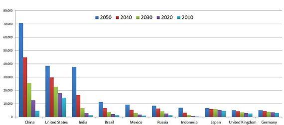 Top_ten_largest_economies_in_2050